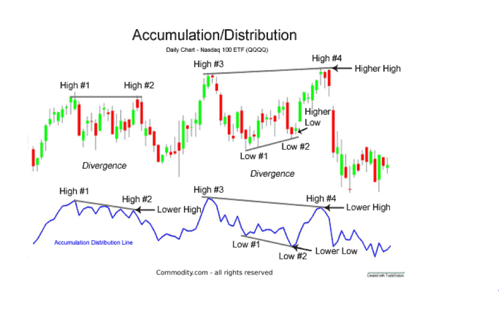 Biểu đồ: Accumulation Distribution
